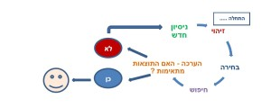 strategy diagram 1