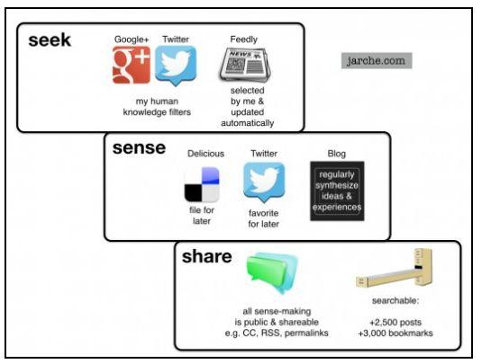 information model harlod 2