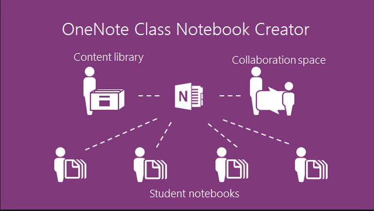 onenote  for classroom