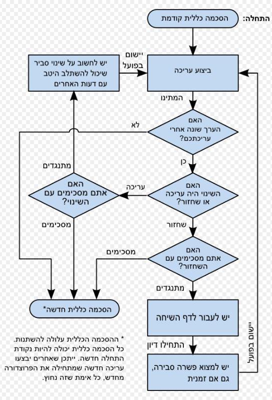 chart-2-better-wiki-wars